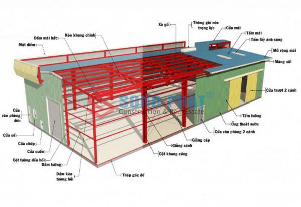 chi phí xây dựng xưởng thép tiền chế